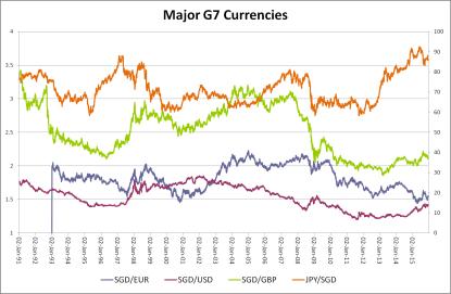 Currencies 2