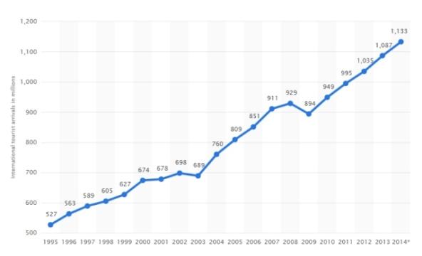 Tourist arrival Stats
