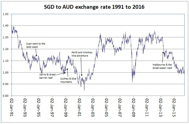 SGD to AUD rate