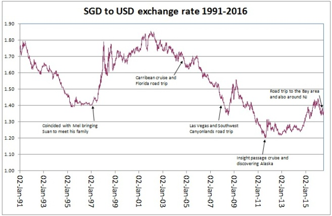 SGD to USD rate