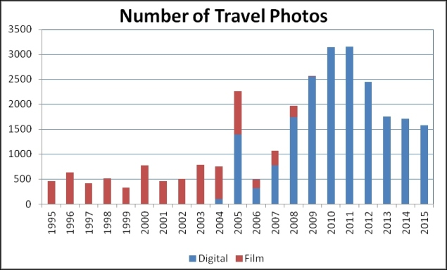 Travel Photo Statistics